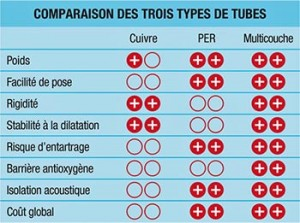 comparatif solution plomberie